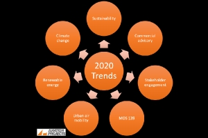 Aviation Industry Trends - 2020